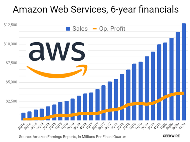 Amazon Web Services posts record $13.5B in *profits* for 2020 in Andy Jassy's AWS swan song