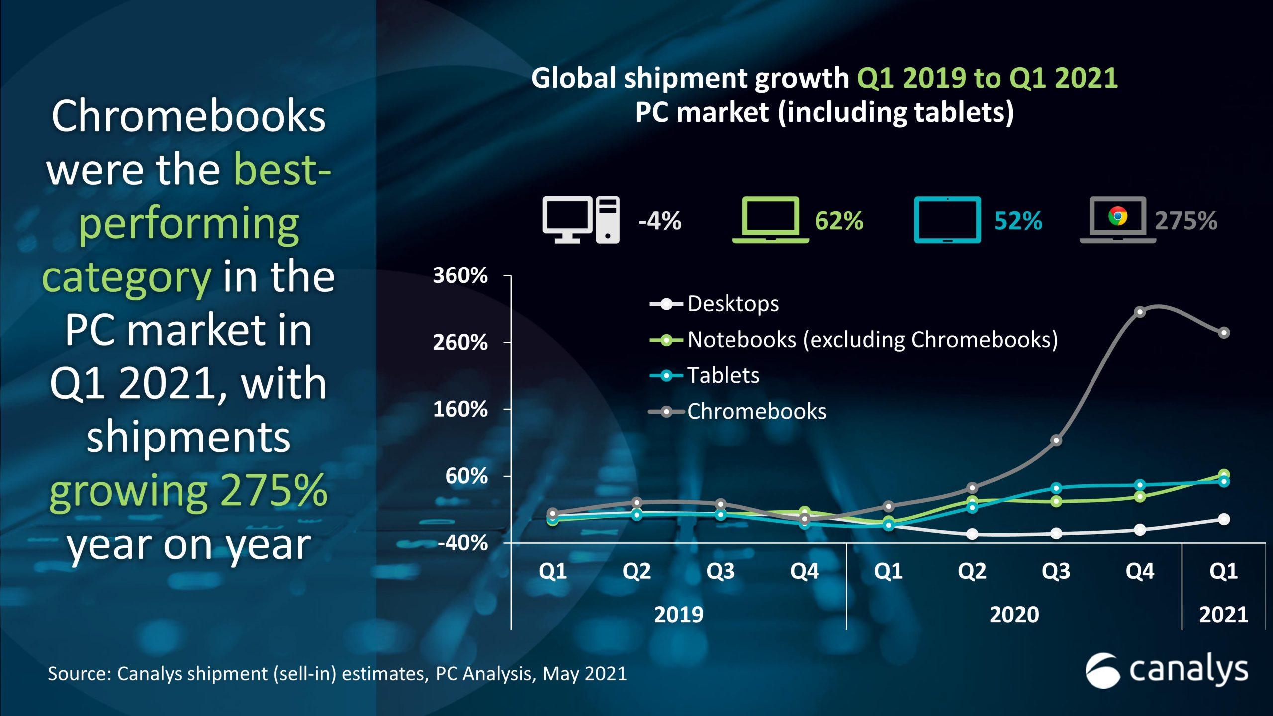 Chromebooks sales grew 275% in Q1; Amazon tablet shipments climb nearly 200%