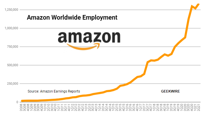 Amazon boosting wages and hiring incentives to keep up in competitive labor market